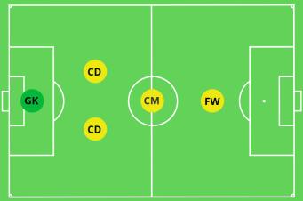 2-1-1 Formation 5v5