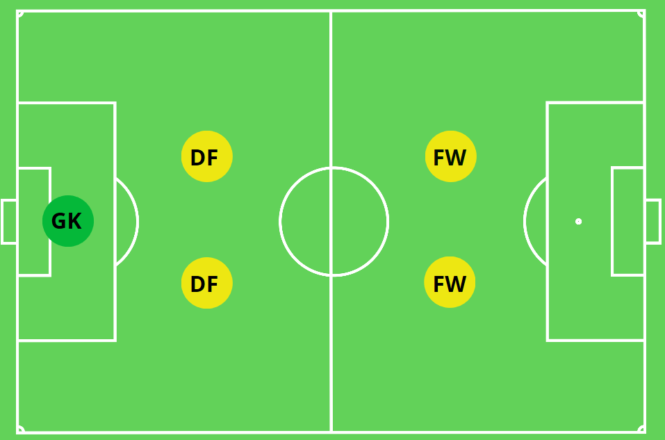2-2 Formation Square Box 5v5 Formation