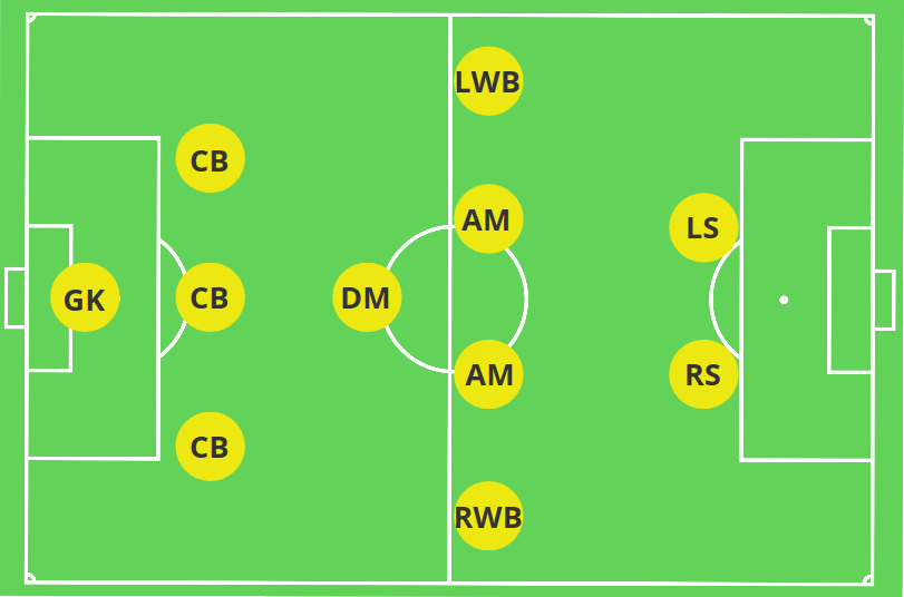 3-1-4-2 Formation