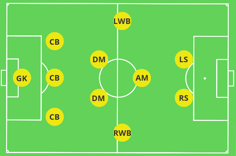 3-5-2 Traditional (3-4-1-2)