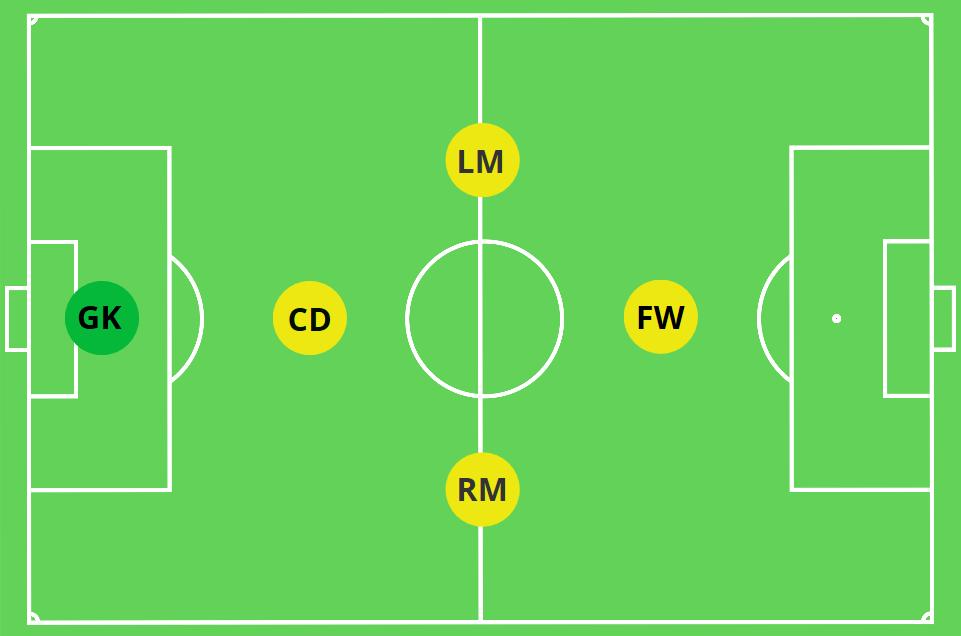 5V5 Formation 1-2-1