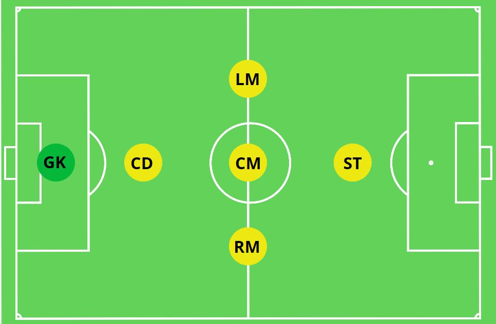 1-3-1 Soccer Formation 6v6