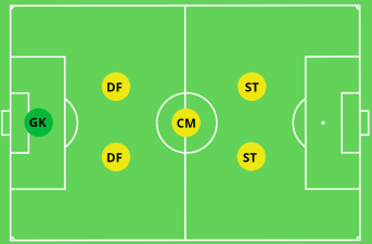 2-1-2 Formation 6v6 Soccer