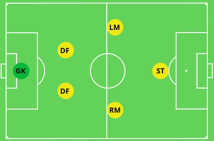 2-2-1 Formation 6v6