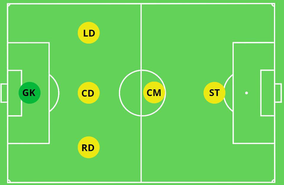 3-1-1 Soccer Formation 6v6