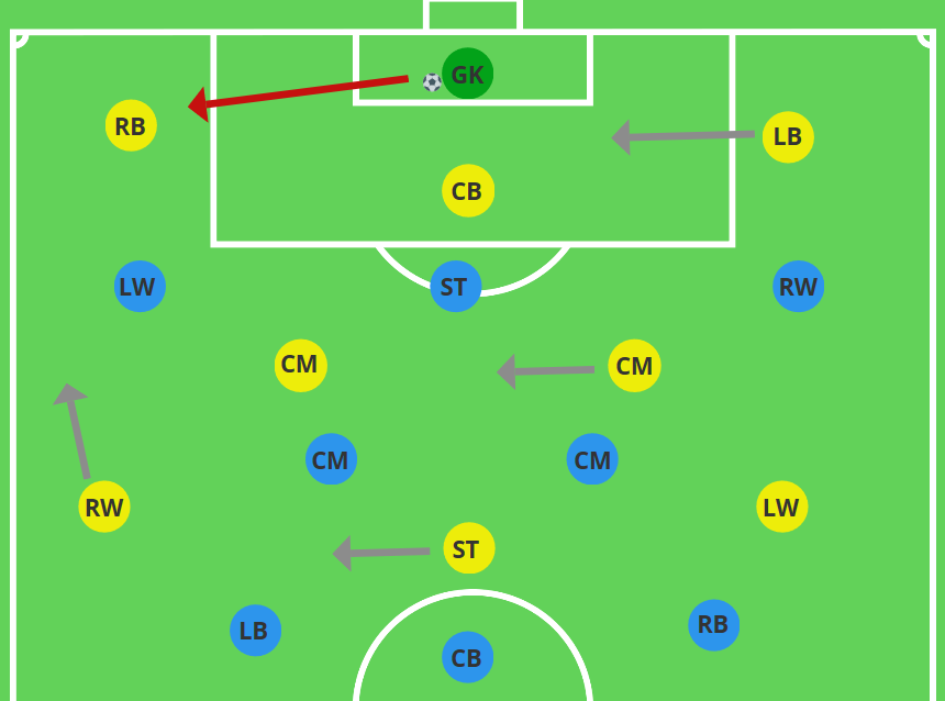 Shifting towards side with the ball