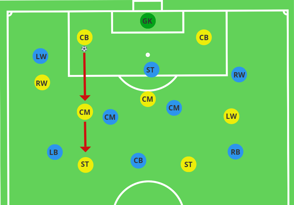 central midfielder blocking ability to play direct into striker