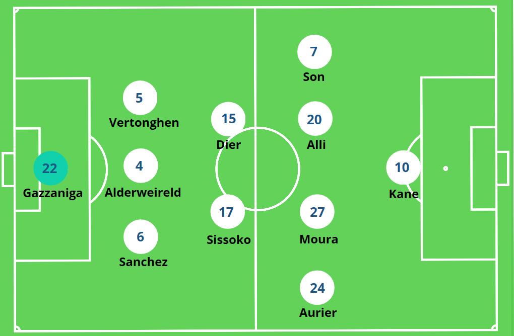 Tottenham Build-Up Play Mourinho