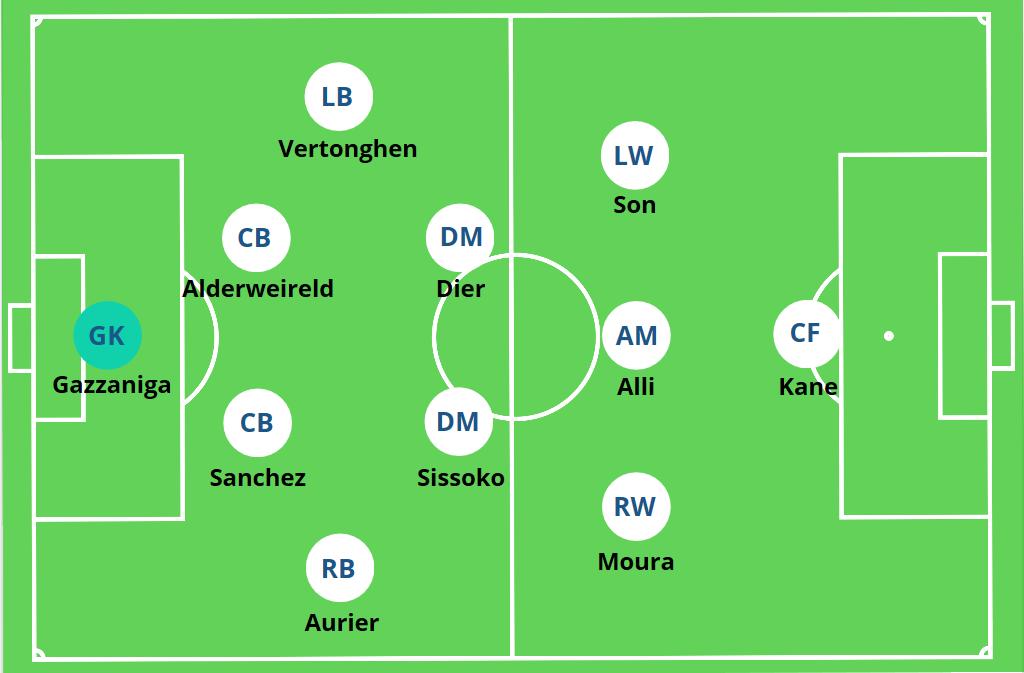Tottenham Mourinho 4-2-3-1