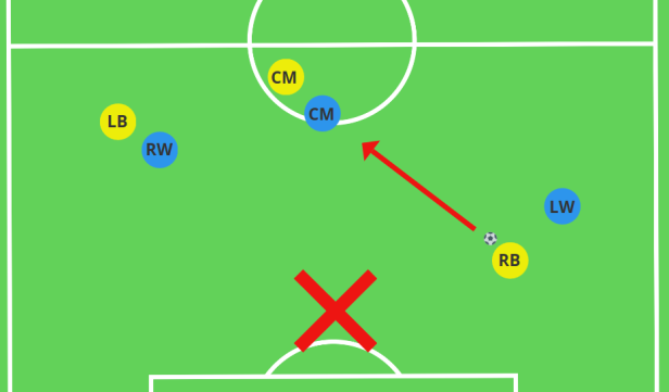 Incorrect positioning to receive the ball