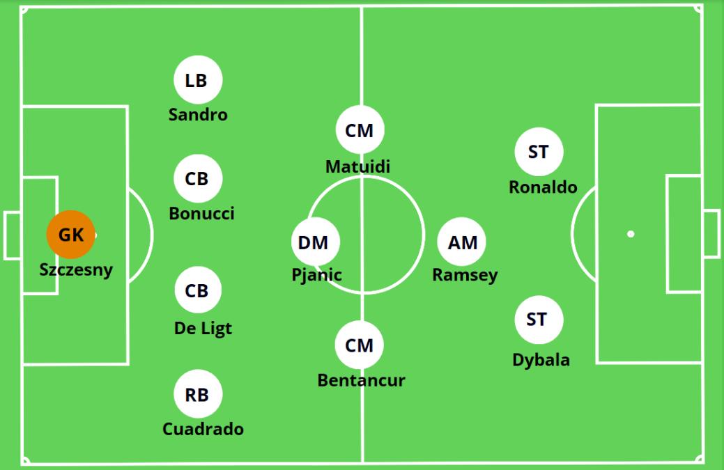 Juventus 4-3-1-2 System