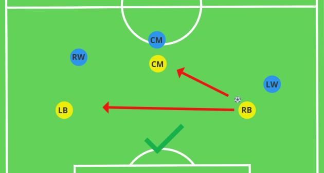 Receiving in front of the player