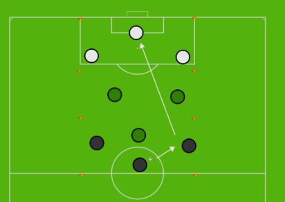 Combination Play 6v3 Rondo