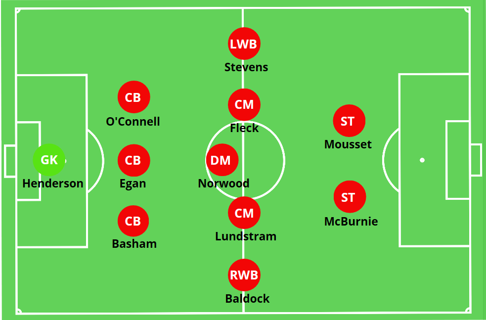 Sheffield United 3-5-2