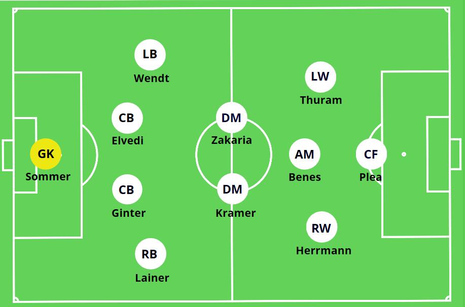 4-2-3-1 Borussia Monchengladbach Marco Rose