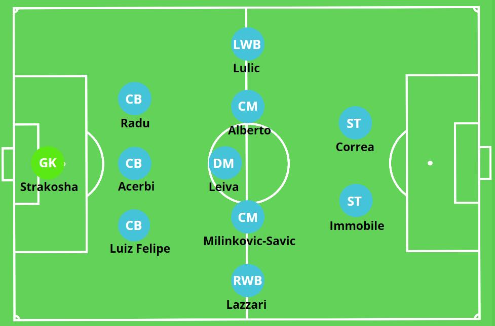 Lazio S.S. 3-5-2