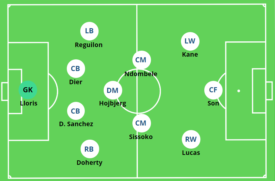 4-3-3 Tottenham Hotspur Son, Kane Pos. Rotation