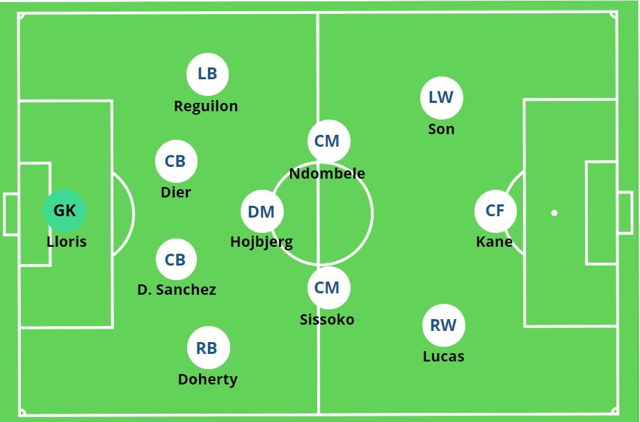 4-3-3 Tottenham Hotspur