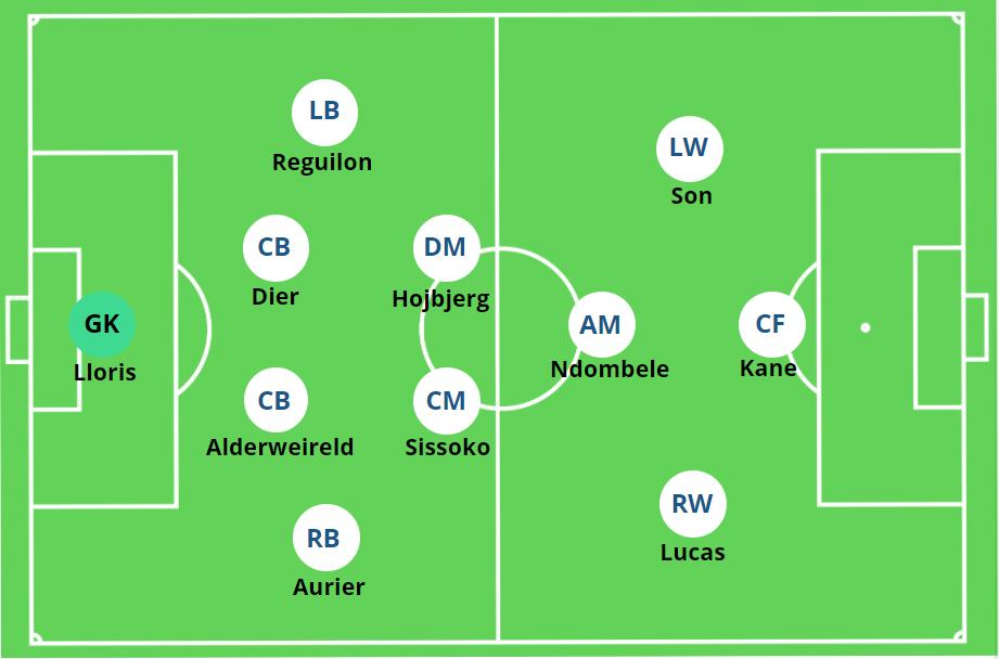 Tottenham Hotspur 4-2-3-1 2020-21