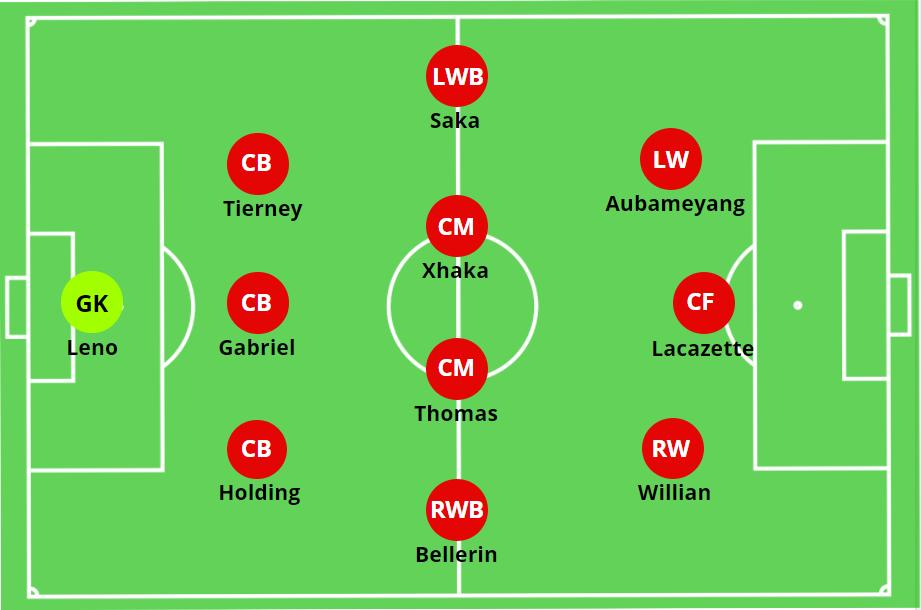 Mikel Arteta – Arsenal – 3-4-3 – Tactical Analysis – The MastermindSite