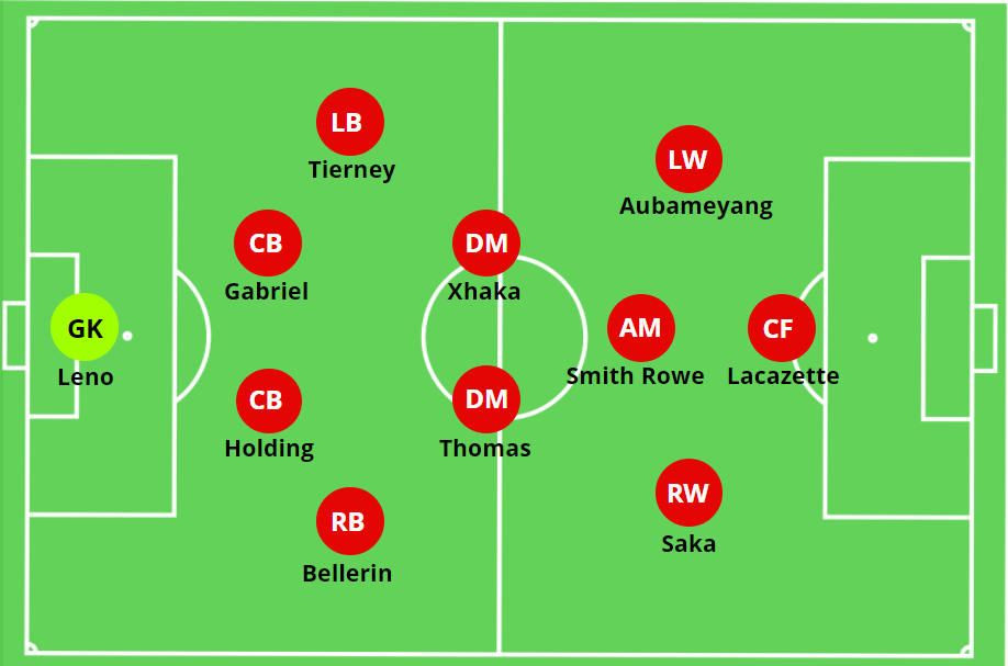 Arsenal's Resurgence in the 4-2-3-1 – Tactical Analysis (2020-21) – The MastermindSite