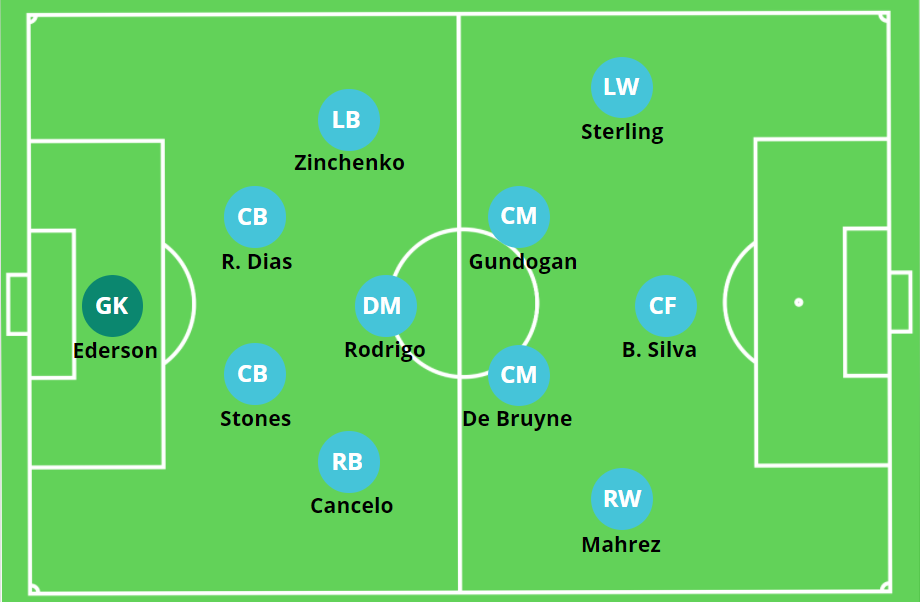 Pep Guardiola Manchester City Tactical Analysis 2020 21 Edition The Mastermindsite