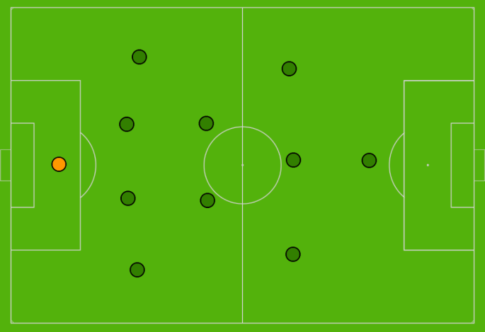This image has an empty alt attribute; its file name is 4-2-3-1-wolfsburg-2.png