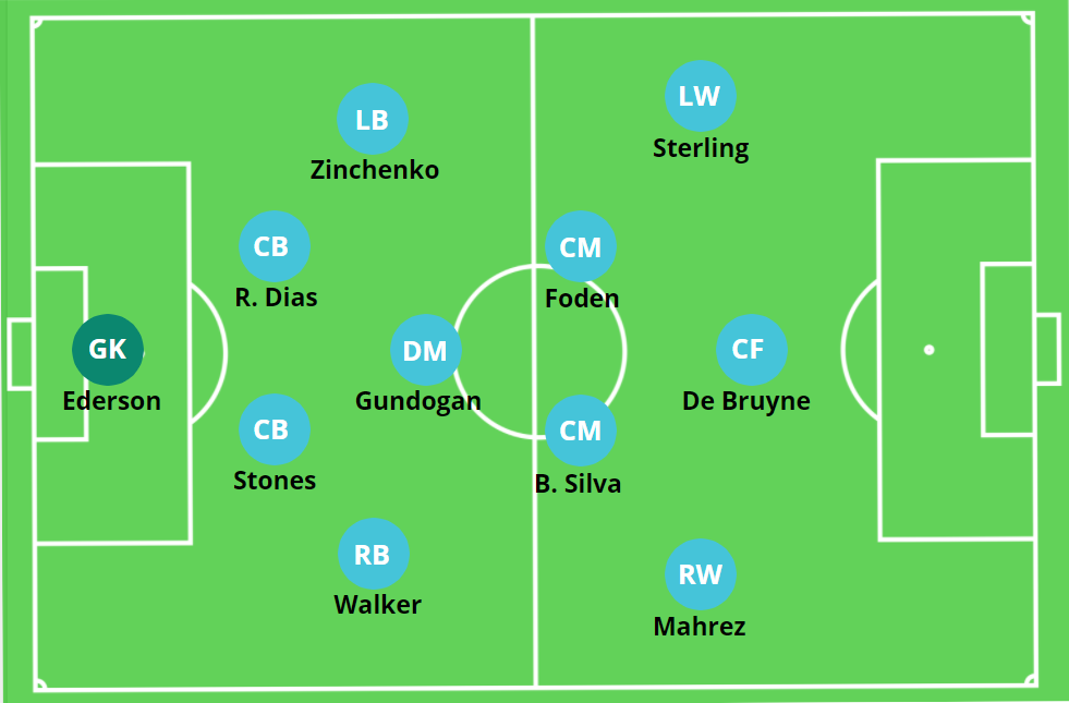 Uefa Champions League Final Manchester City 0 1 Chelsea Tactical Analysis The Mastermindsite